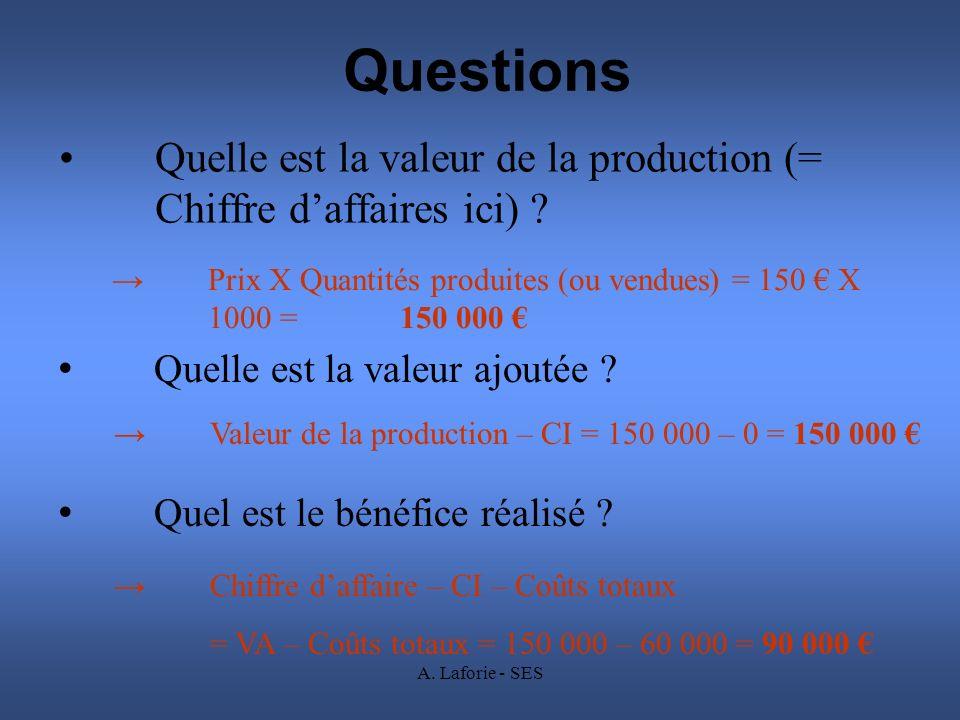 Questions Quelle est la valeur de la production (= Chiffre d'affaires ici) → Prix X Quantités produites (ou vendues) = 150 € X 1000 = 150 000 €
