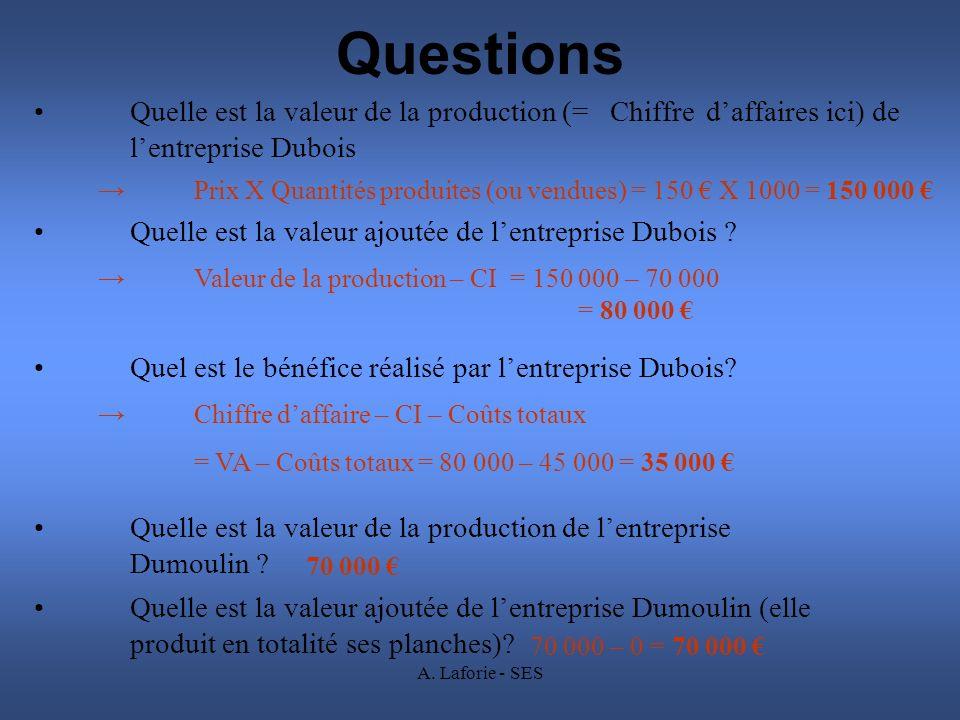 Questions Quelle est la valeur de la production (= Chiffre d'affaires ici) de l'entreprise Dubois.