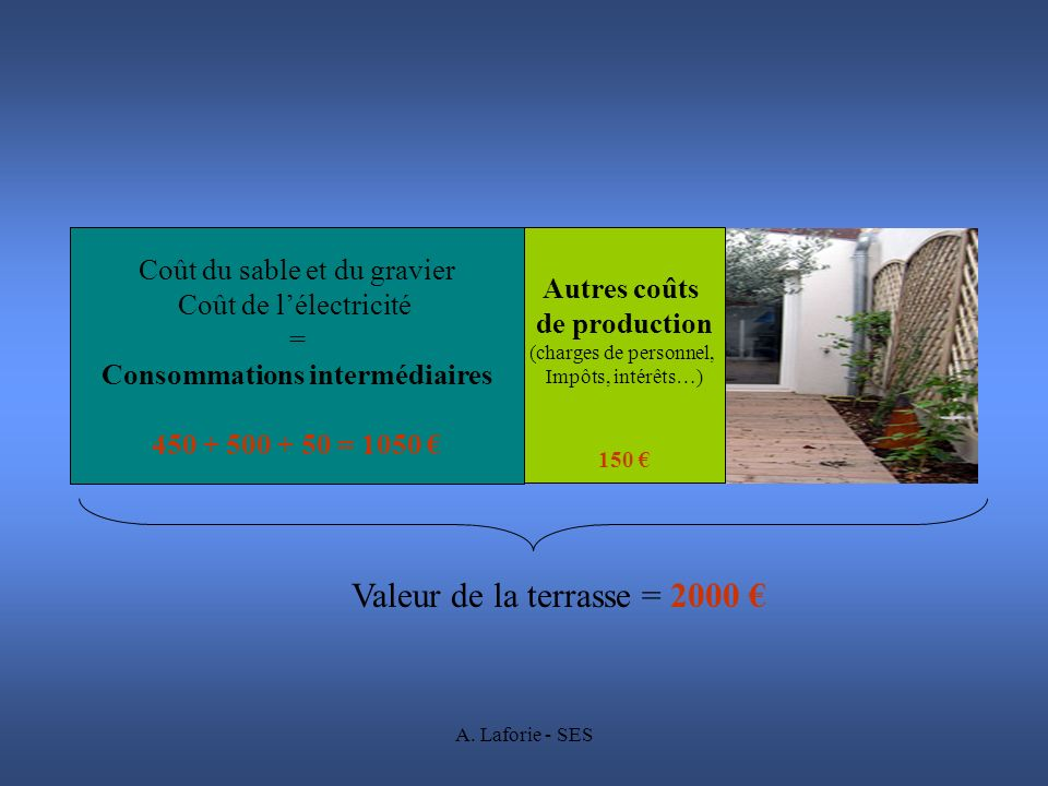 Consommations intermédiaires