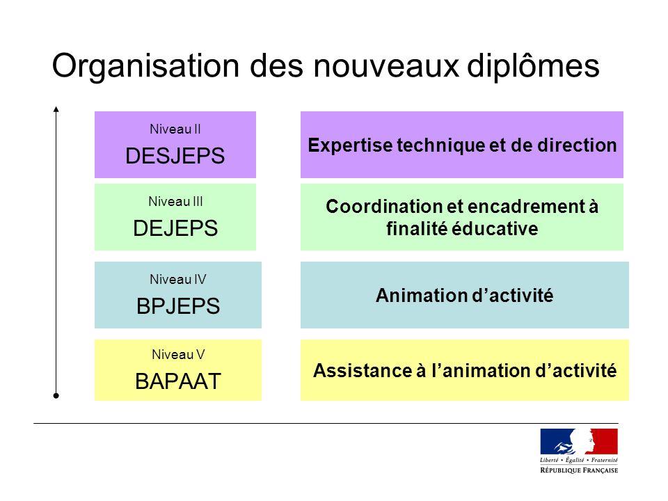 Organisation des nouveaux diplômes