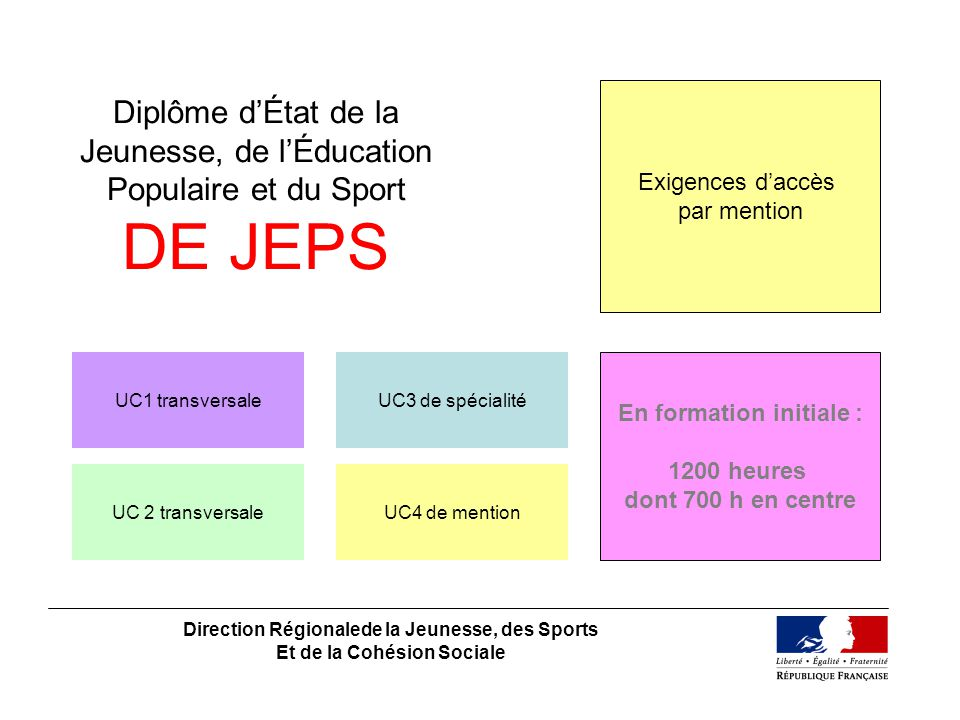 Exigences d'accès par mention. Diplôme d'État de la Jeunesse, de l'Éducation Populaire et du Sport DE JEPS.