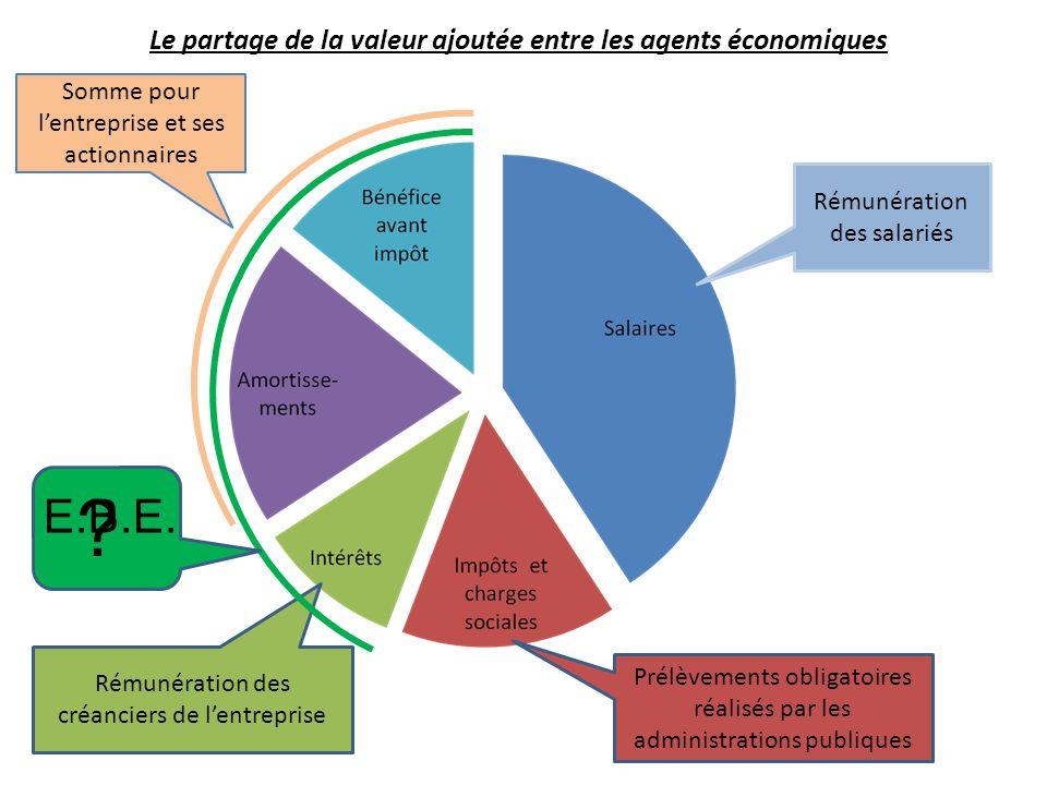 E.B.E. Le partage de la valeur ajoutée entre les agents économiques