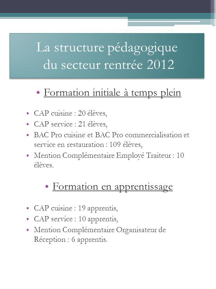 La structure pédagogique du secteur rentrée 2012