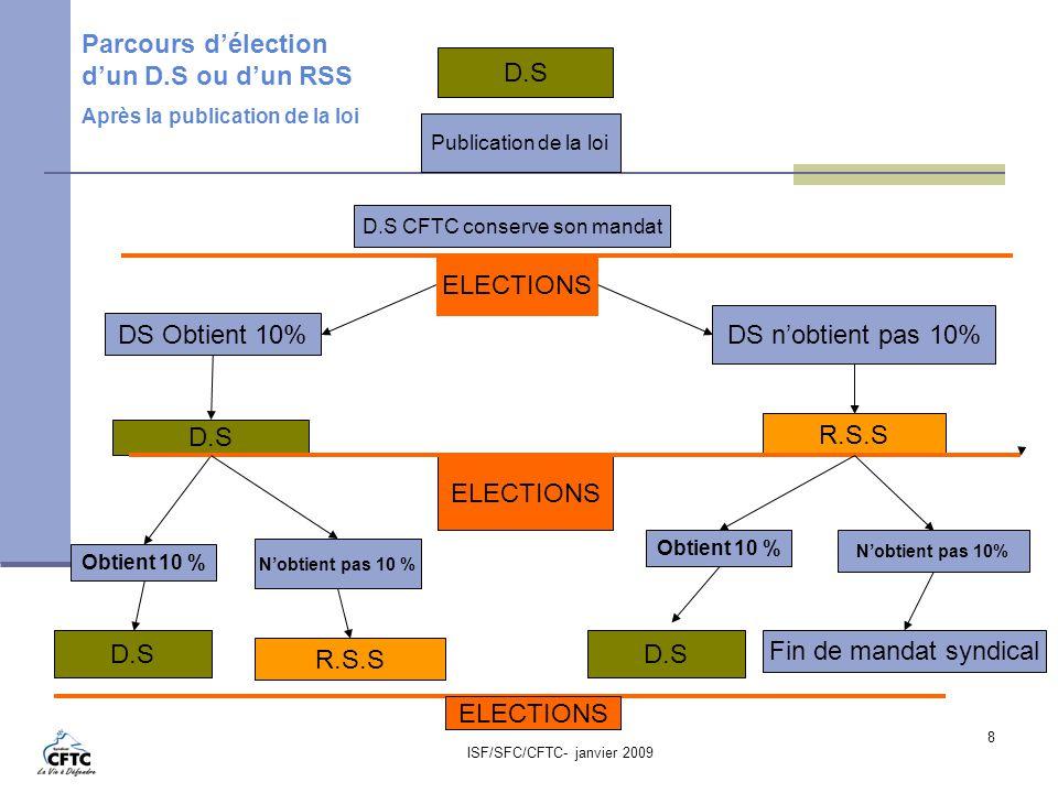 Parcours d'élection d'un D.S ou d'un RSS D.S