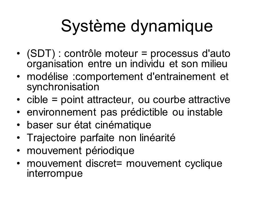 Système dynamique (SDT) : contrôle moteur = processus d auto organisation entre un individu et son milieu.