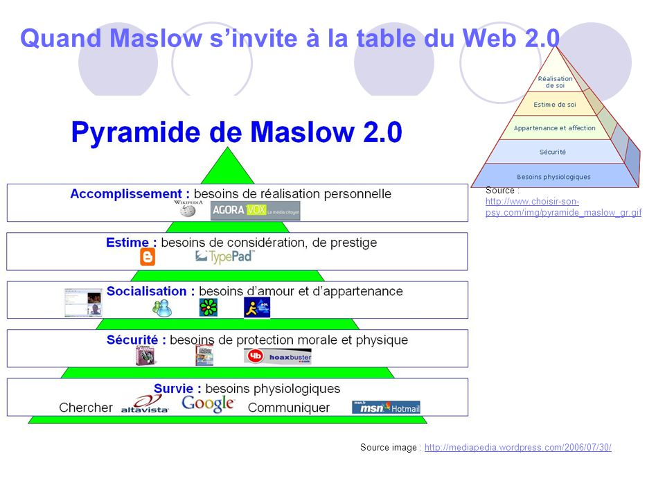 Quand Maslow s'invite à la table du Web 2.0
