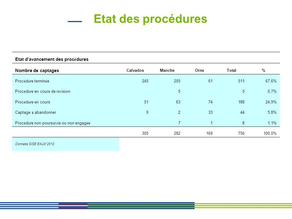 Etat des procédures Etat d avancement des procédures
