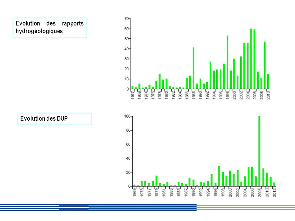 Evolution des rapports hydrogéologiques