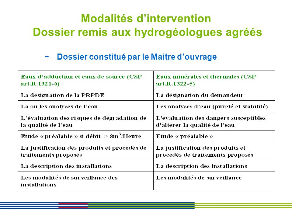 Modalités d'intervention Dossier remis aux hydrogéologues agréés