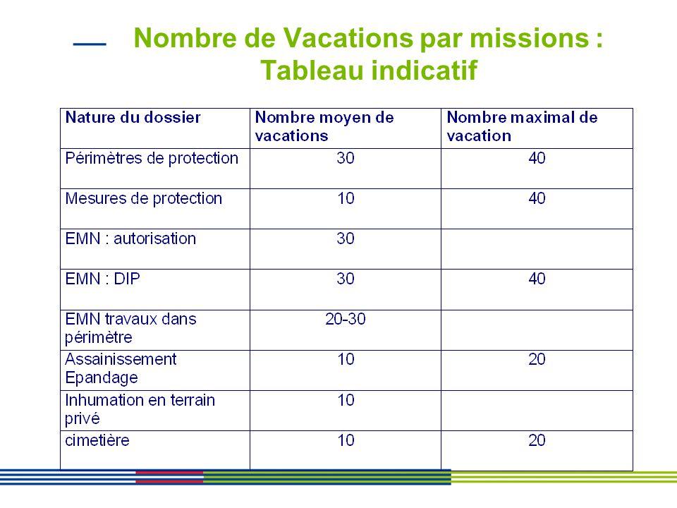 Nombre de Vacations par missions : Tableau indicatif