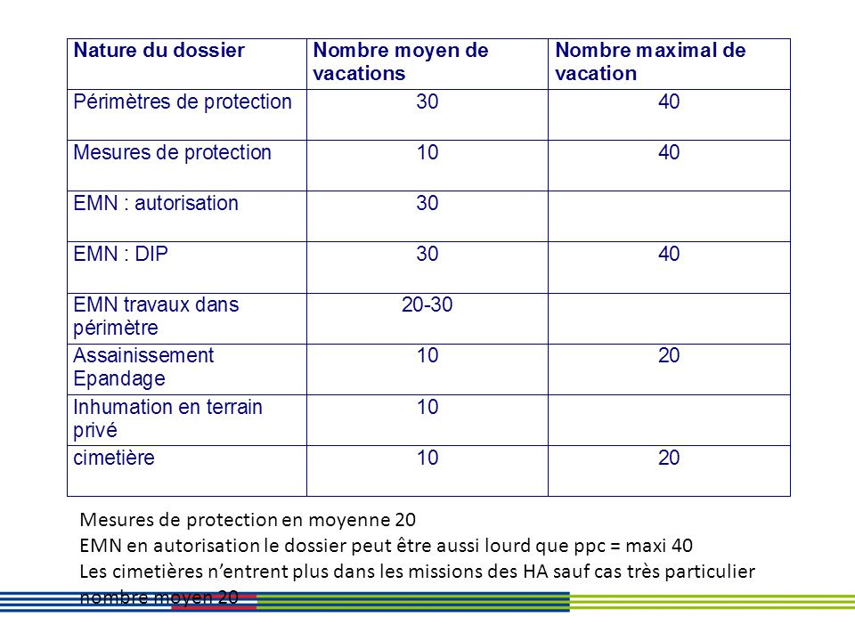 Mesures de protection en moyenne 20