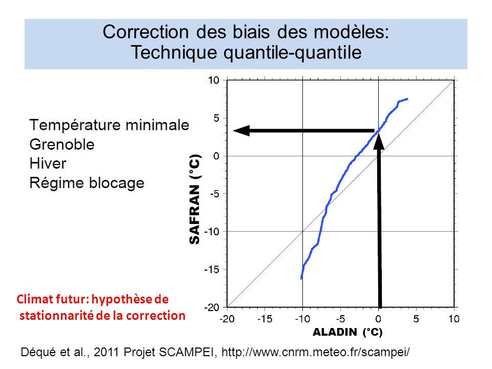 Correction des biais des modèles: Technique quantile-quantile
