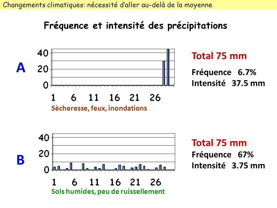 A B Total 75 mm Fréquence et intensité des précipitations