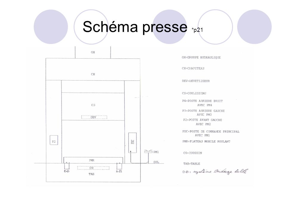 Schéma presse *p21