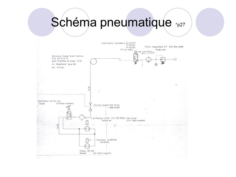 Schéma pneumatique *p27