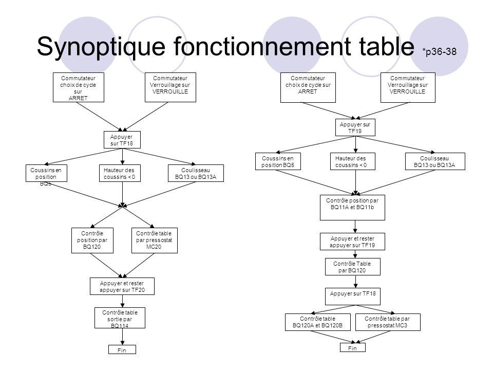 Synoptique fonctionnement table *p36-38