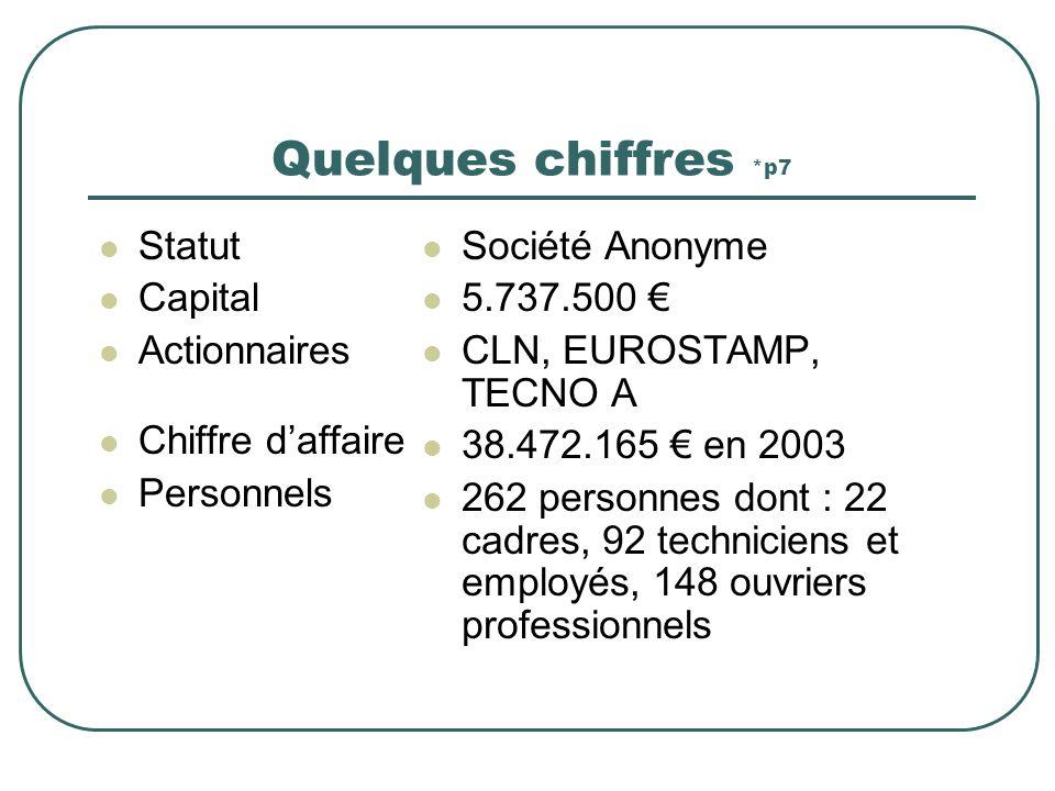 Quelques chiffres *p7 Statut Capital Actionnaires Chiffre d'affaire
