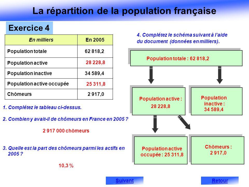 La répartition de la population française
