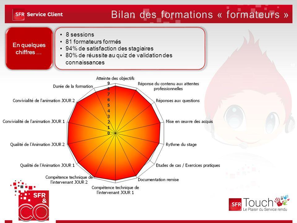 Bilan des formations « formateurs »