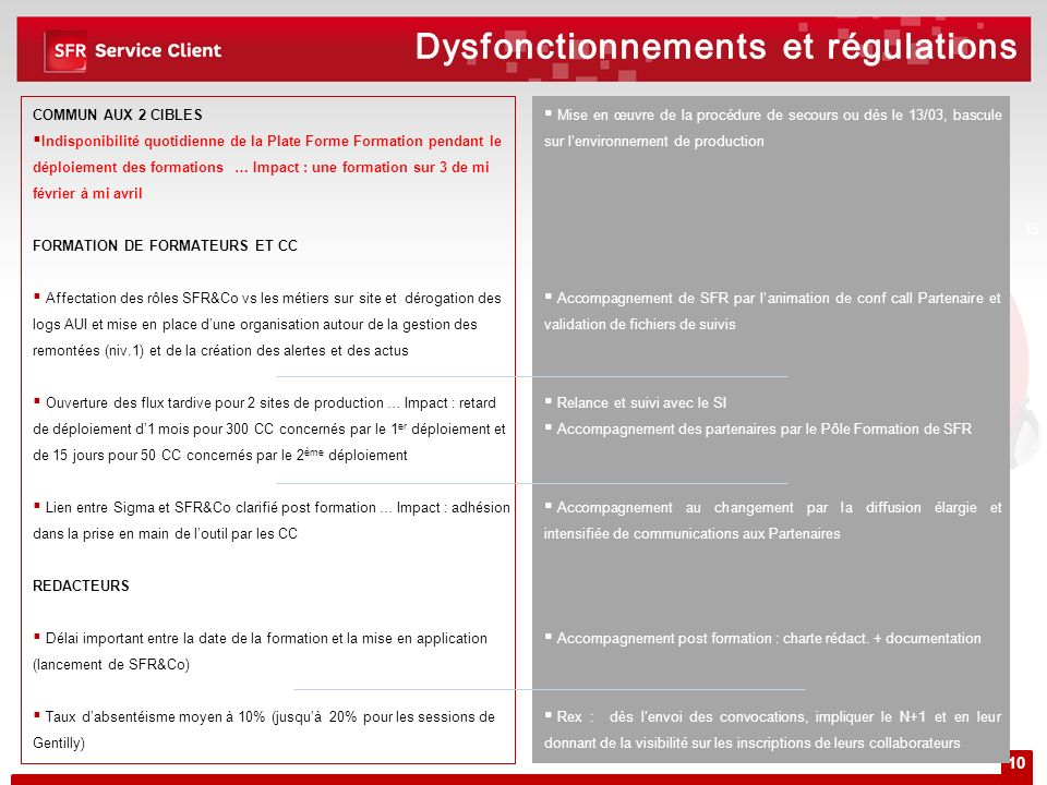 Dysfonctionnements et régulations