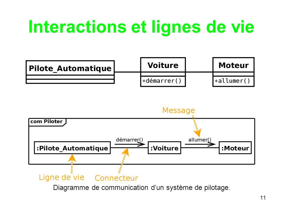 Interactions et lignes de vie