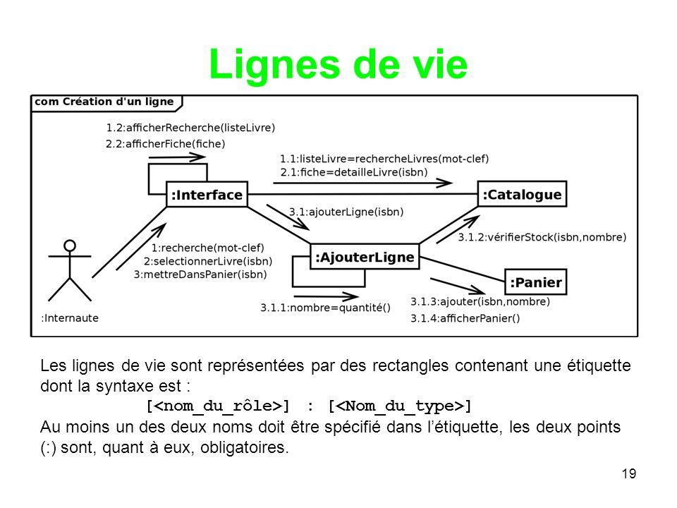 Lignes de vie Les lignes de vie sont représentées par des rectangles contenant une étiquette dont la syntaxe est :