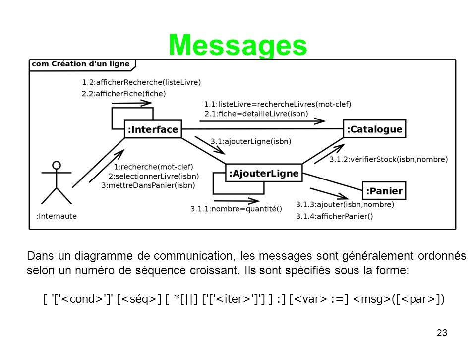 Messages Dans un diagramme de communication, les messages sont généralement ordonnés selon un numéro de séquence croissant.