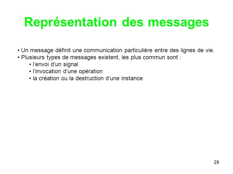 Représentation des messages