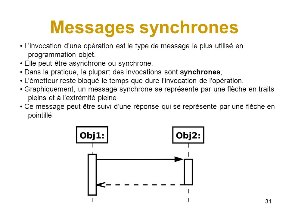 Messages synchrones L'invocation d'une opération est le type de message le plus utilisé en. programmation objet.