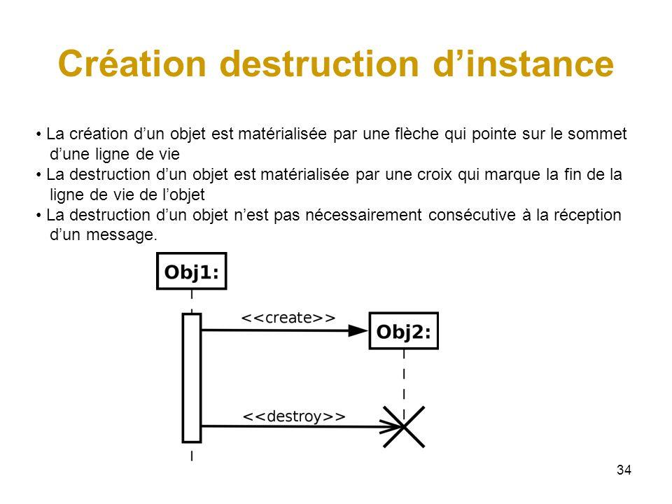 Création destruction d'instance