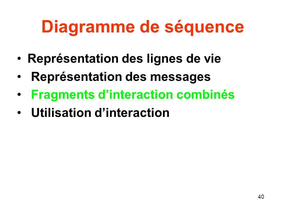 Diagramme de séquence Représentation des lignes de vie