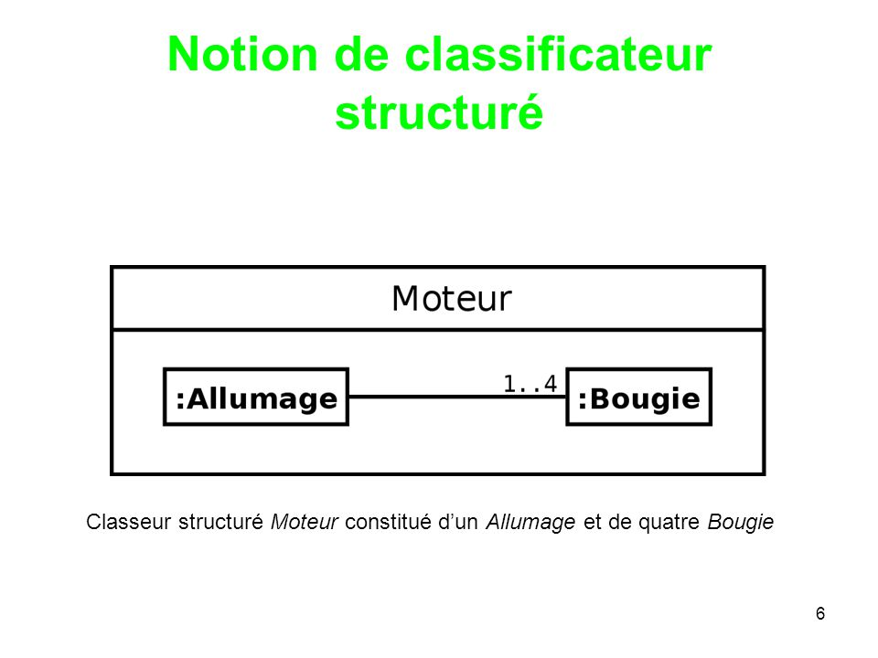 Notion de classificateur structuré