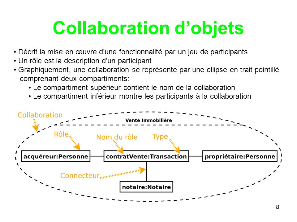 Collaboration d'objets