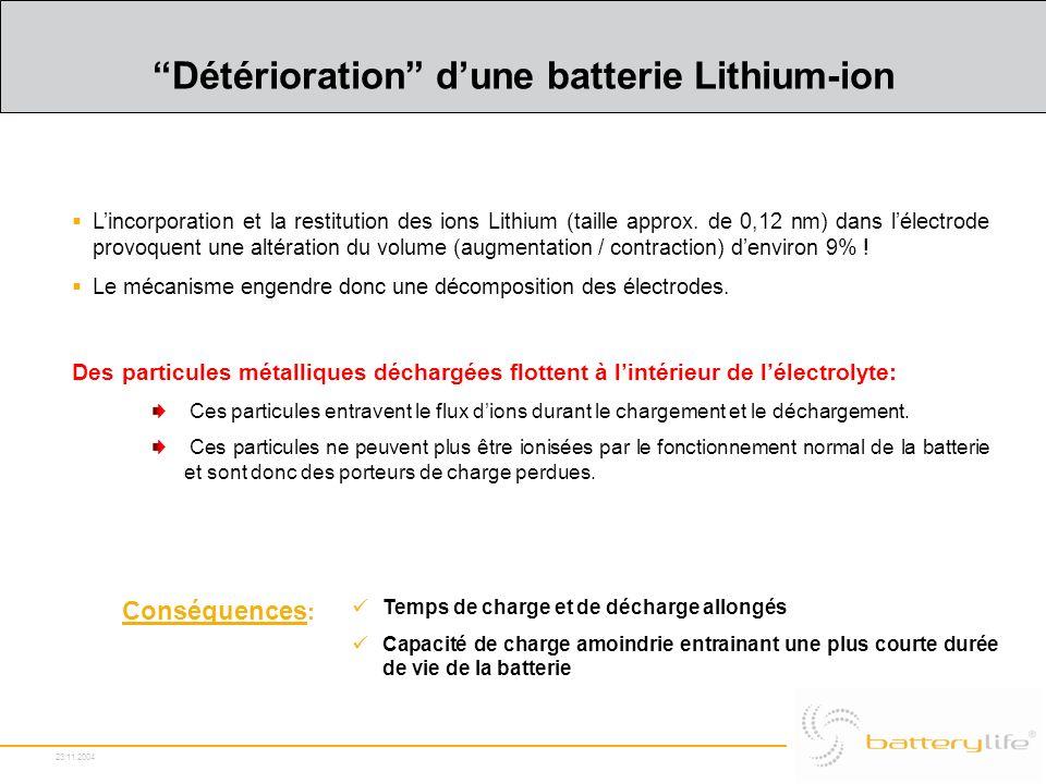 Détérioration d'une batterie Lithium-ion