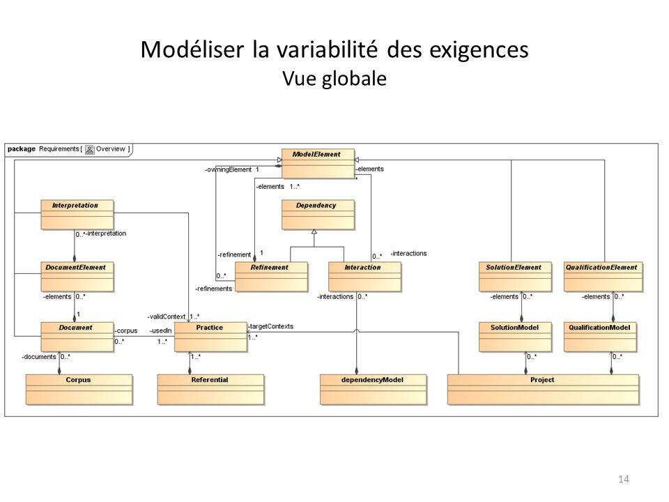 Modéliser la variabilité des exigences Vue globale