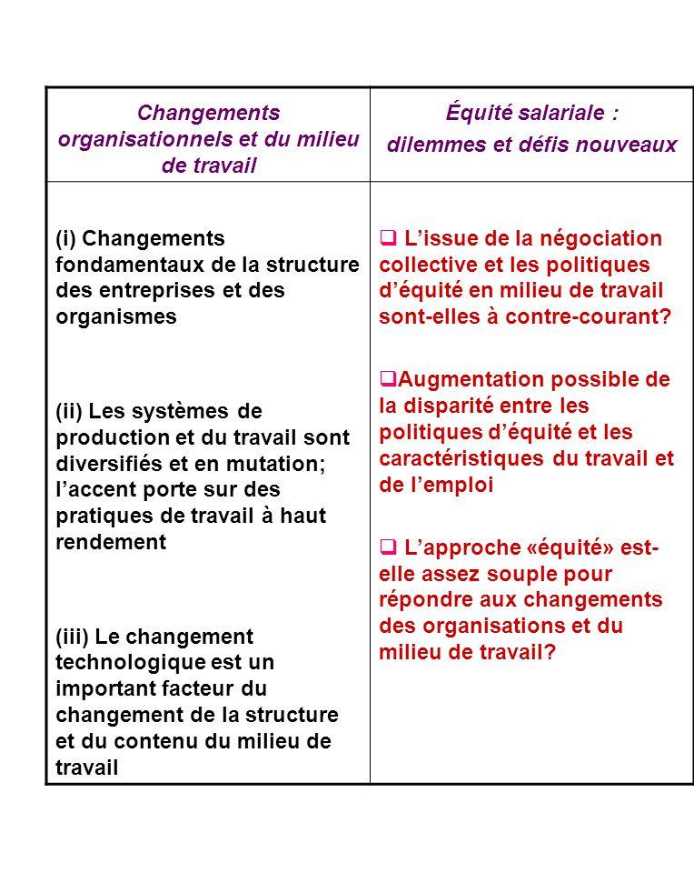 Changements organisationnels et du milieu de travail