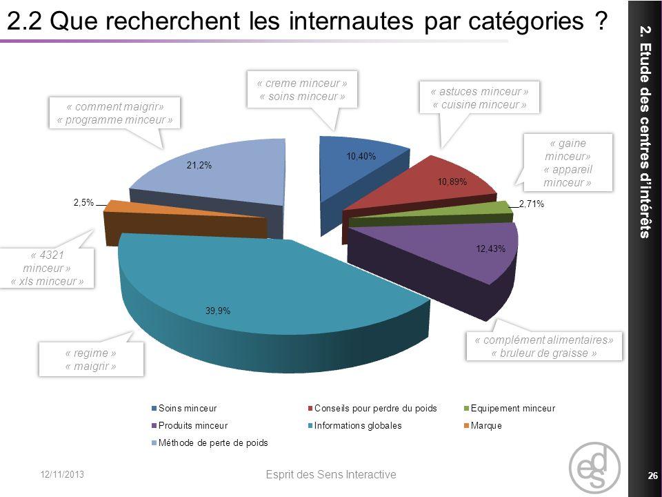 2.2 Que recherchent les internautes par catégories