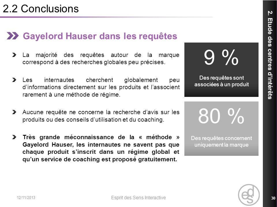 9 % 80 % 2.2 Conclusions Gayelord Hauser dans les requêtes