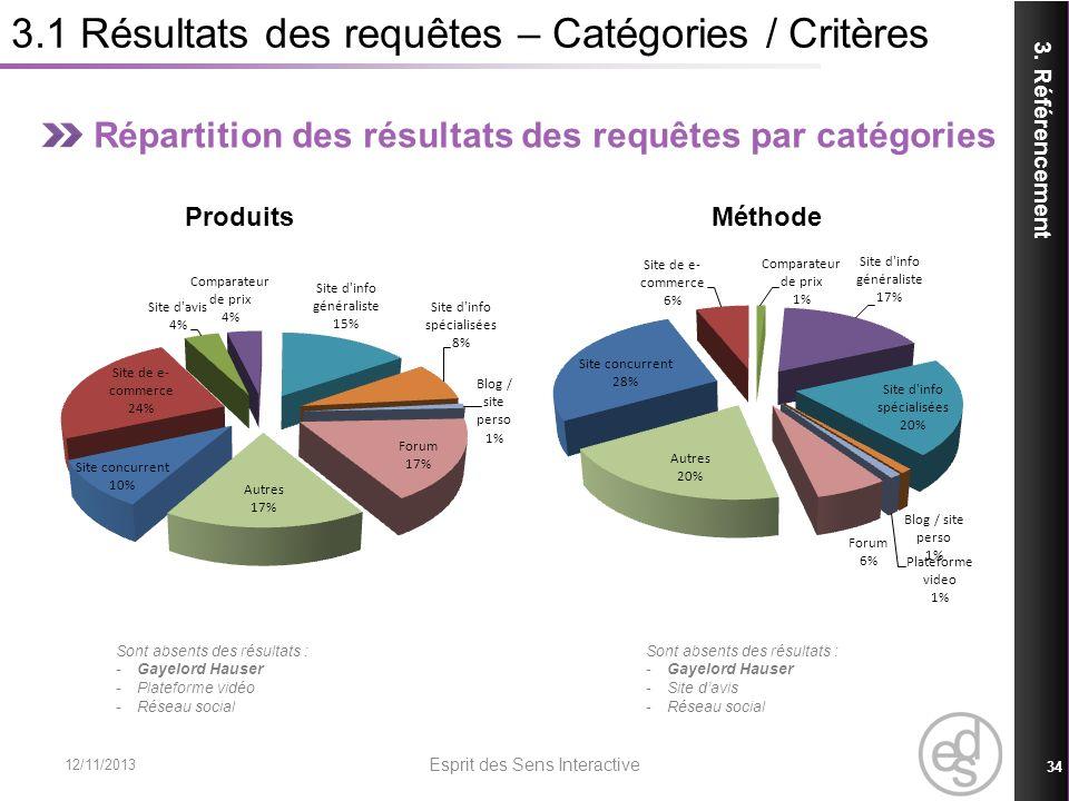 3.1 Résultats des requêtes – Catégories / Critères