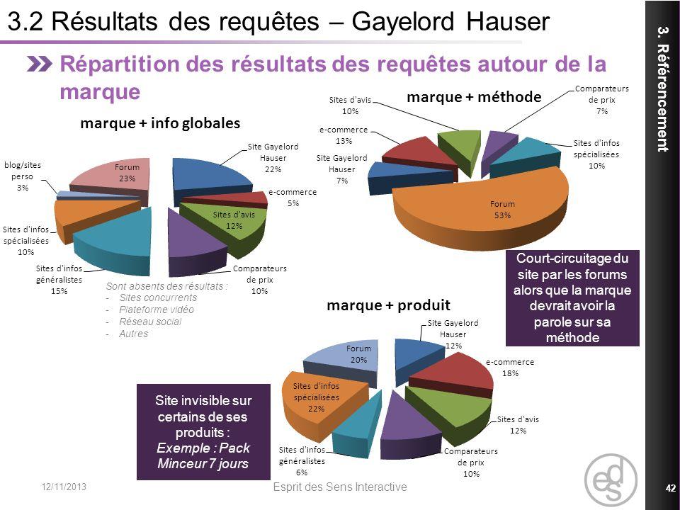 3.2 Résultats des requêtes – Gayelord Hauser