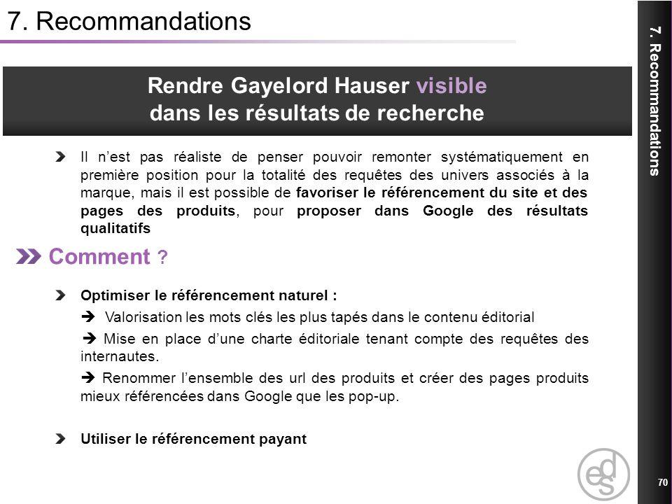 Rendre Gayelord Hauser visible dans les résultats de recherche