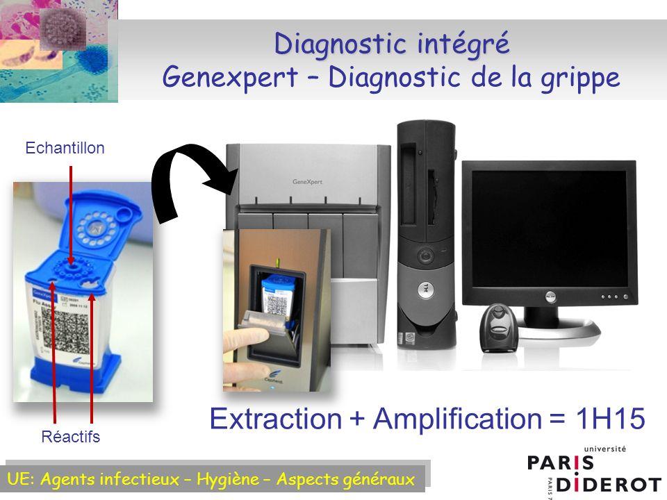 Diagnostic intégré Genexpert – Diagnostic de la grippe