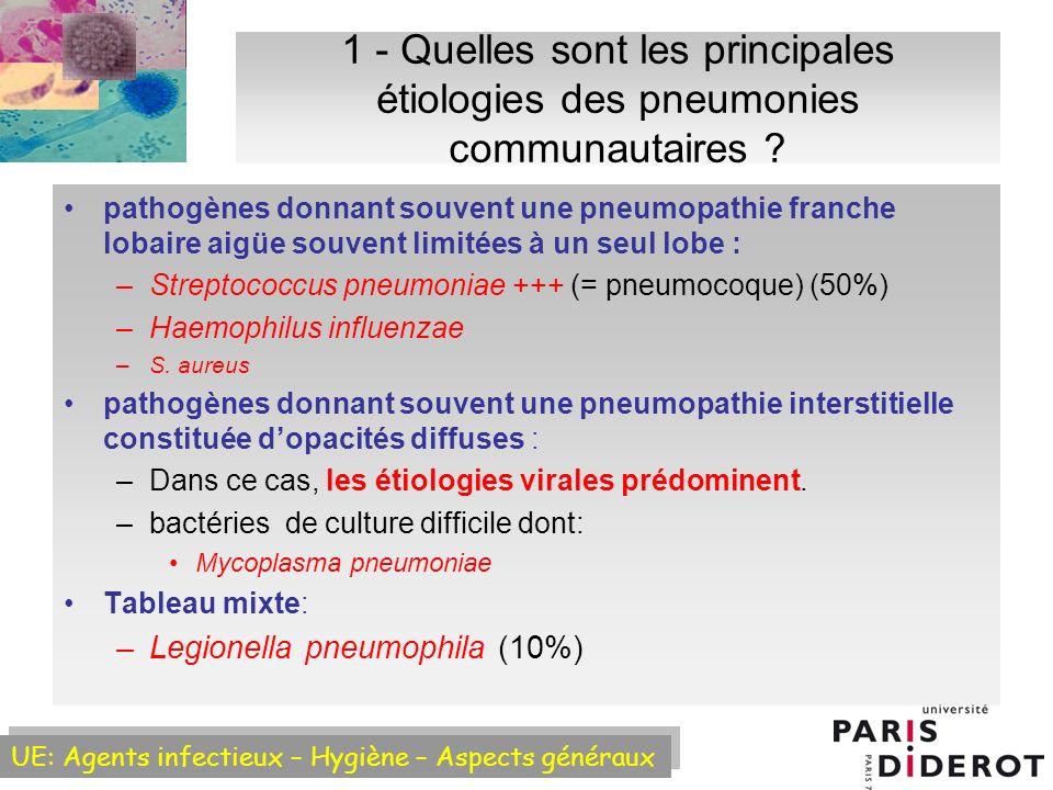 1 - Quelles sont les principales étiologies des pneumonies communautaires