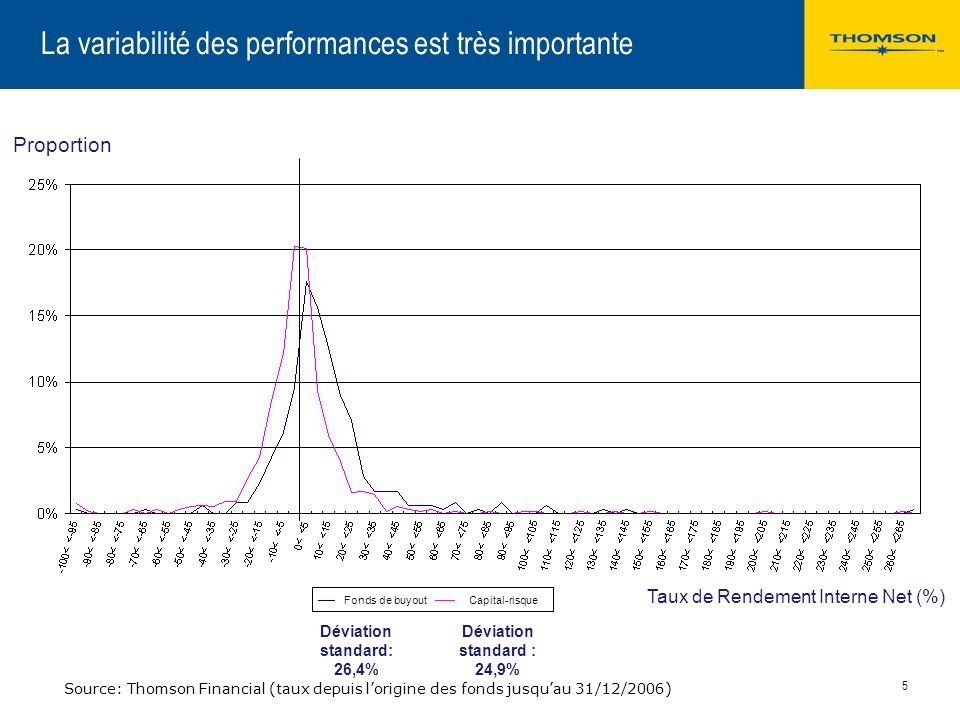 La variabilité des performances est très importante