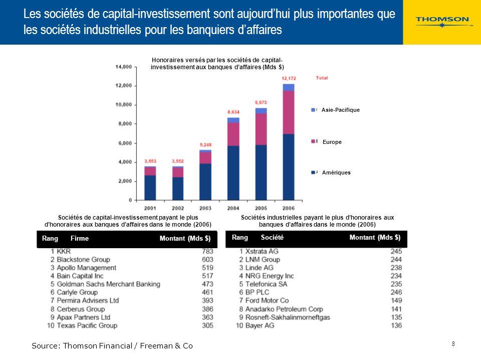 March 25, 2017 Les sociétés de capital-investissement sont aujourd'hui plus importantes que les sociétés industrielles pour les banquiers d'affaires.