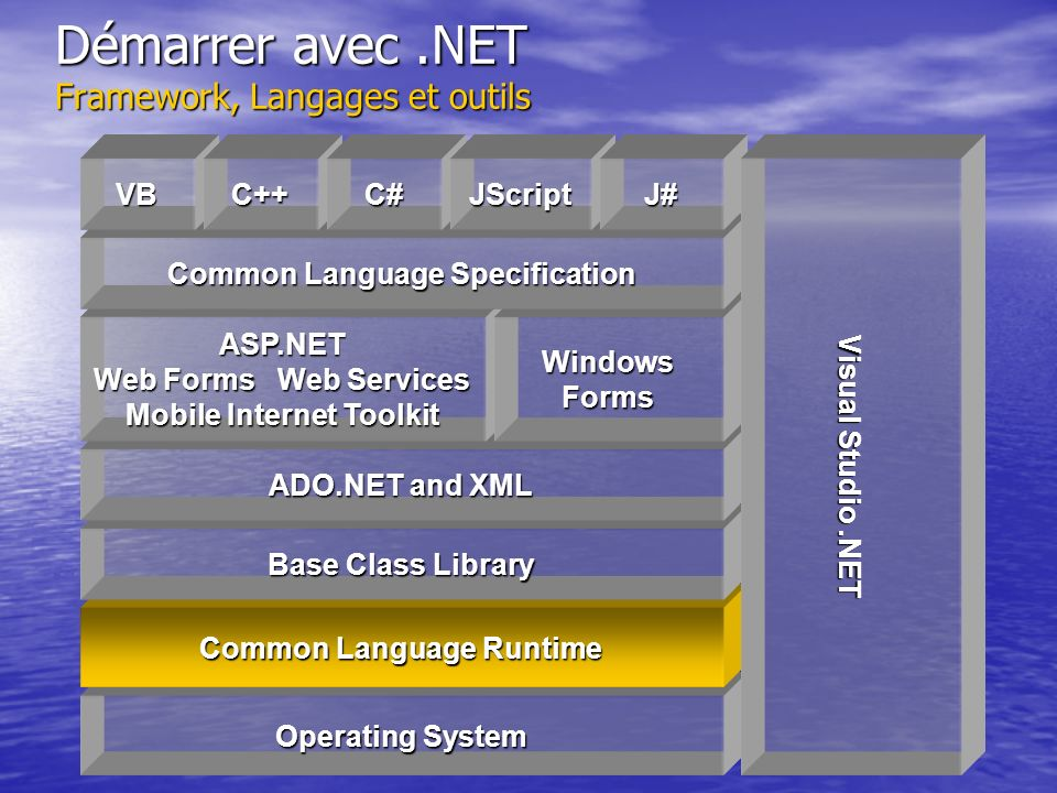 Démarrer avec .NET Framework, Langages et outils