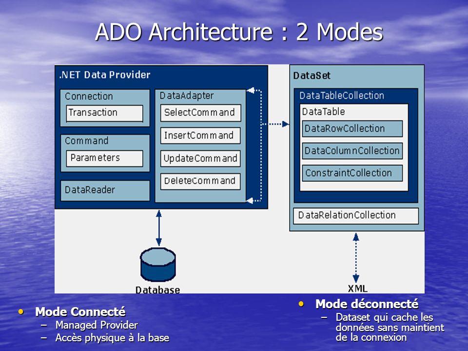ADO Architecture : 2 Modes