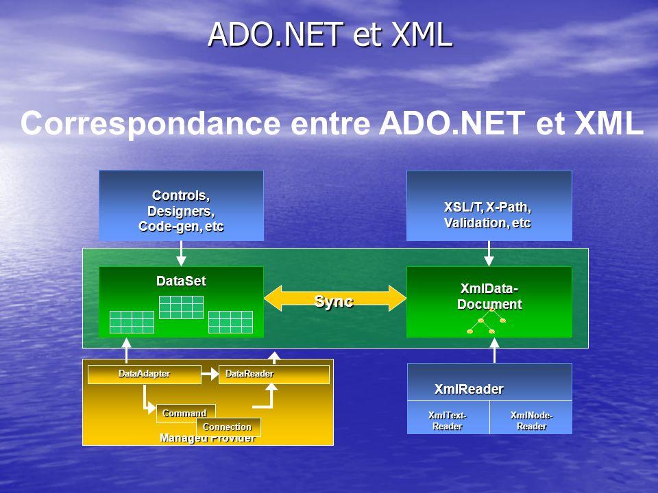 Correspondance entre ADO.NET et XML