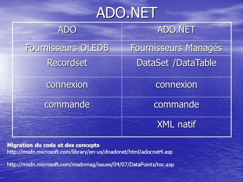 ADO.NET ADO ADO.NET Fournisseurs OLEDB Fournisseurs Managés Recordset