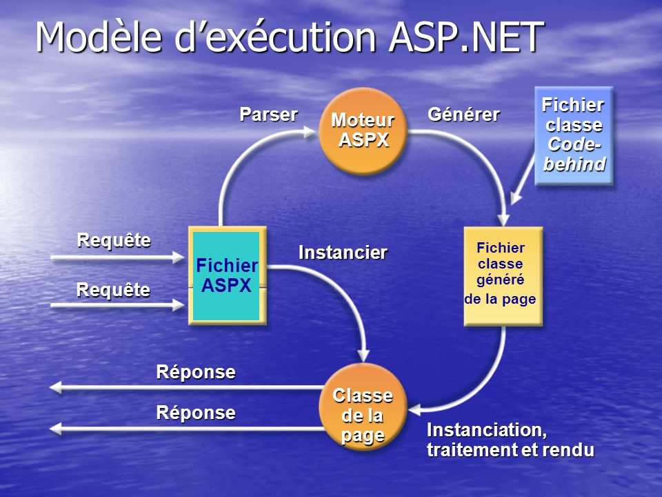 Modèle d'exécution ASP.NET